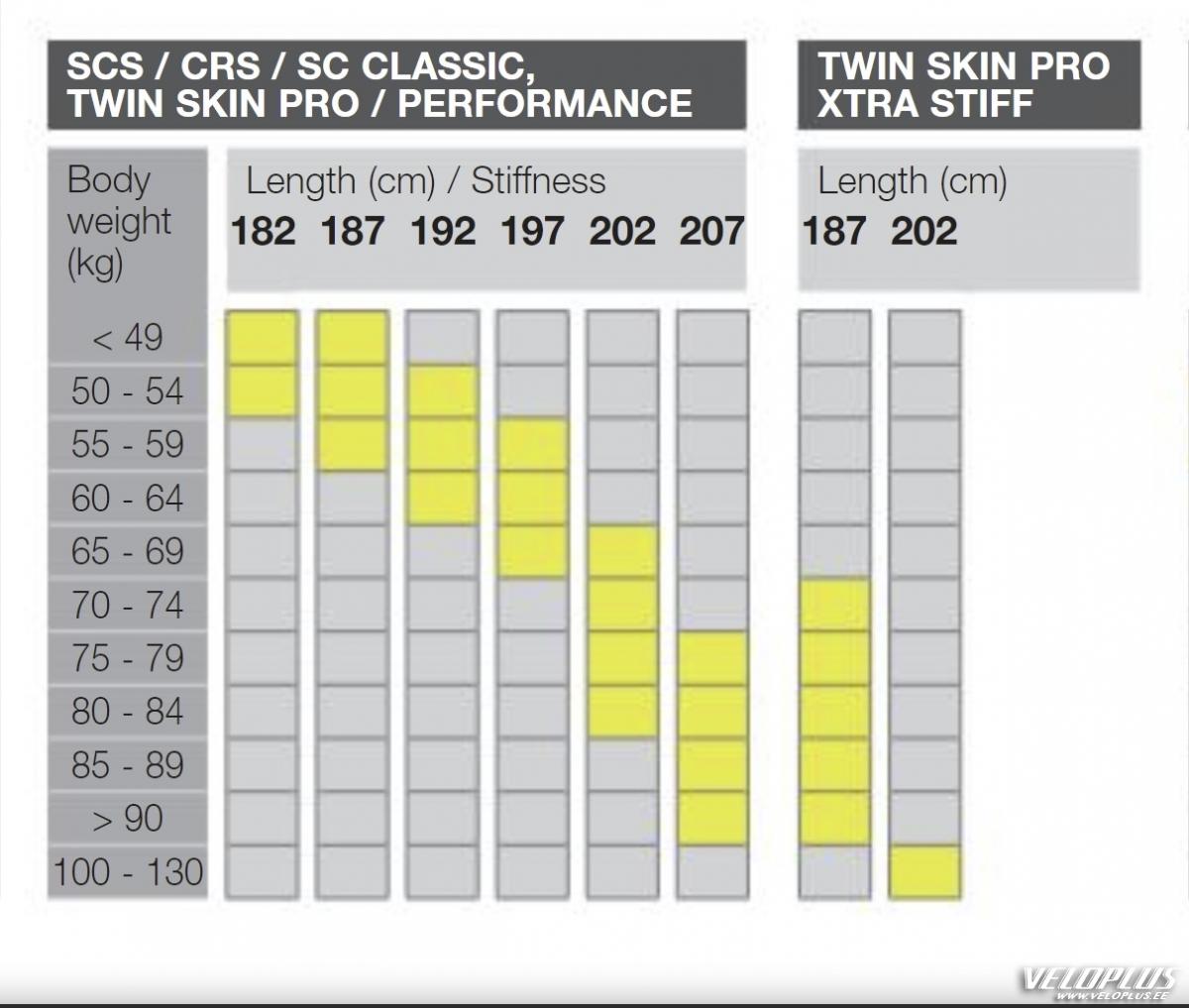 6f7f7dd940d Suusad Fischer Twin Skin Pro NIS klassika 197   Veloplus